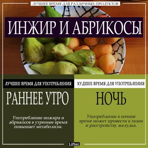 Лучшее время для различных продуктов + таблица калорийности